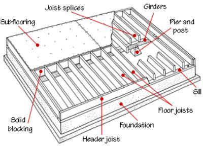 Foundation Joist Beam amp Settlement Repair Charleston SC